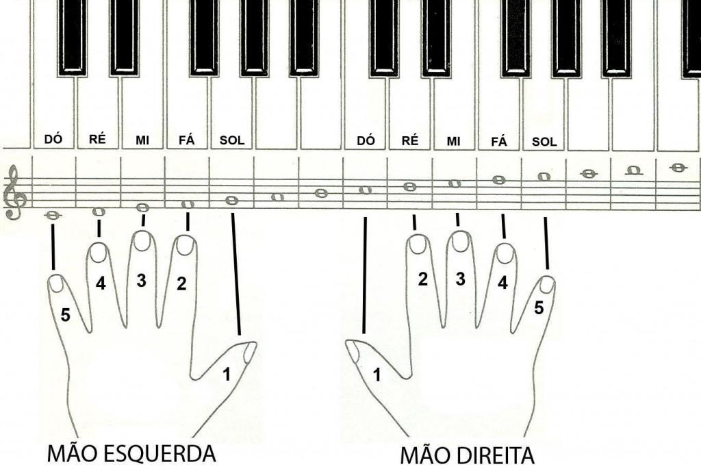 Analise bem os pontos em que deve estar colocando os dedos e treine e habilidade nas passadas de notas.