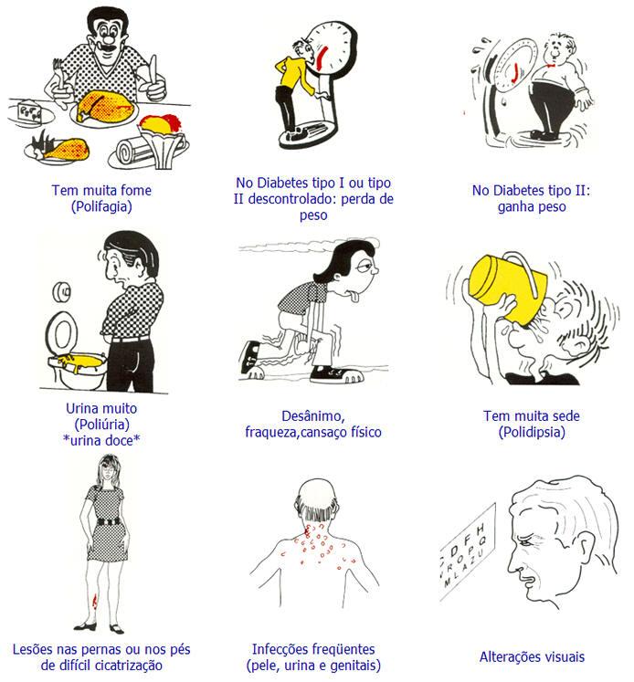 Analise bem os sintomas é veja se não esta com diabete.