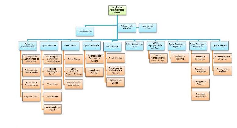 A administração pública possui suas áreas, por tanto, logo ela vai ter vários organogramas.
